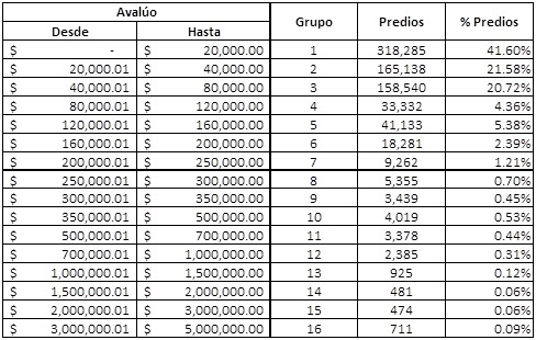 tabla dispersion